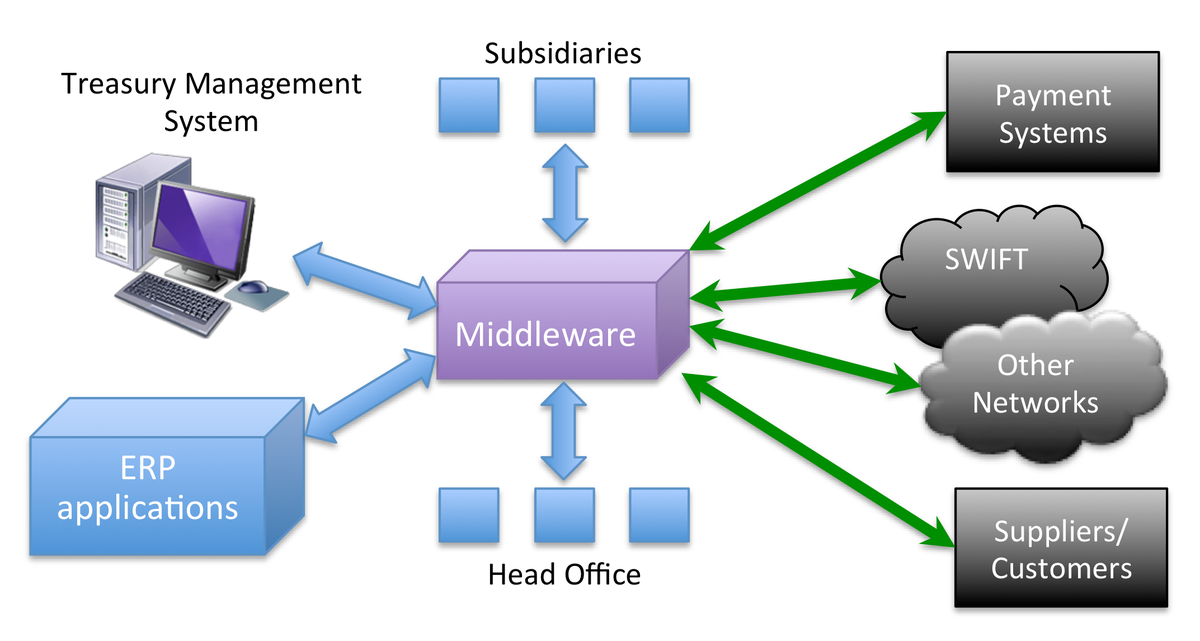 middleware architecture Advanced middleware architecture¶ editors: eprosima - the middleware experts dfki - german research center for artificial intelligence zhaw - school of engineering (icclab) copyright.
